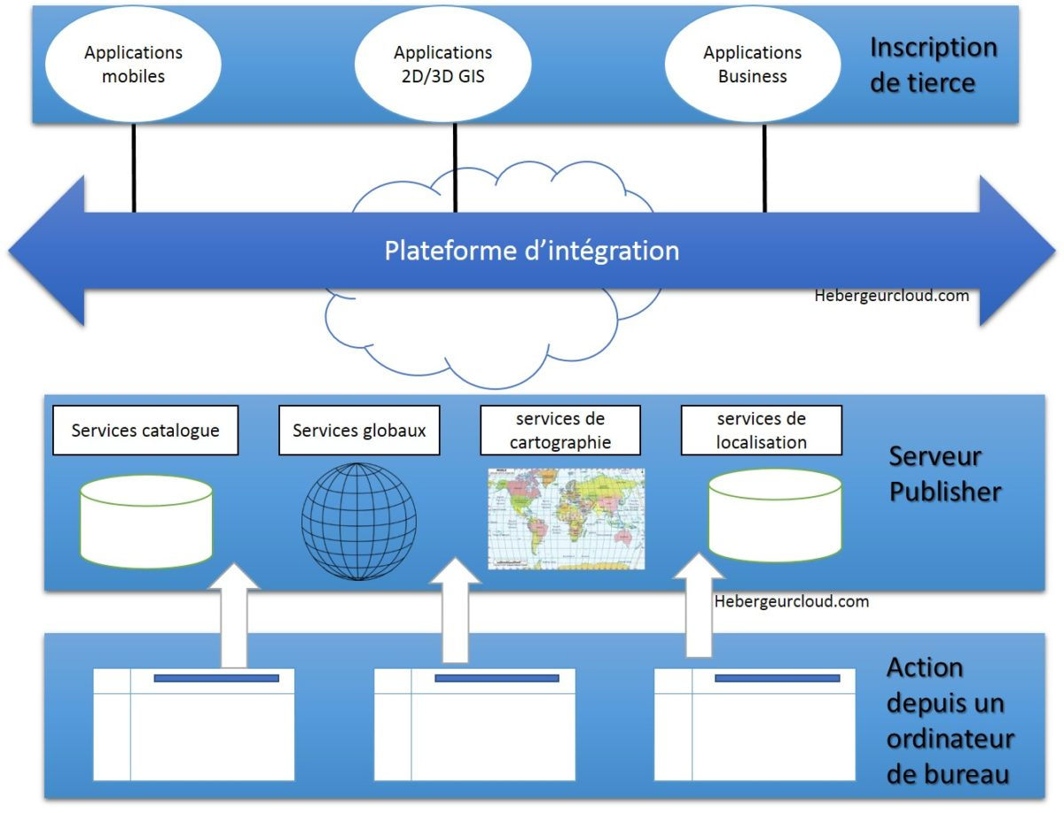 Architecture SOA cloud computing