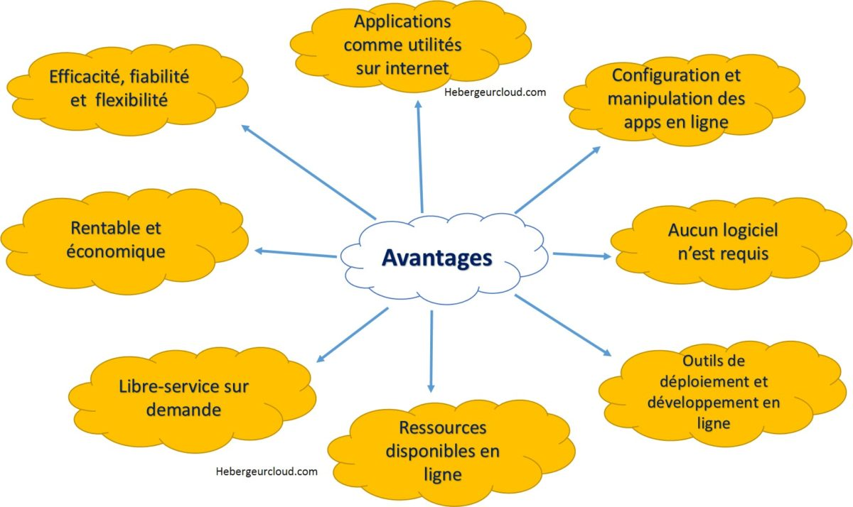 Les avantages du Cloud COmputing