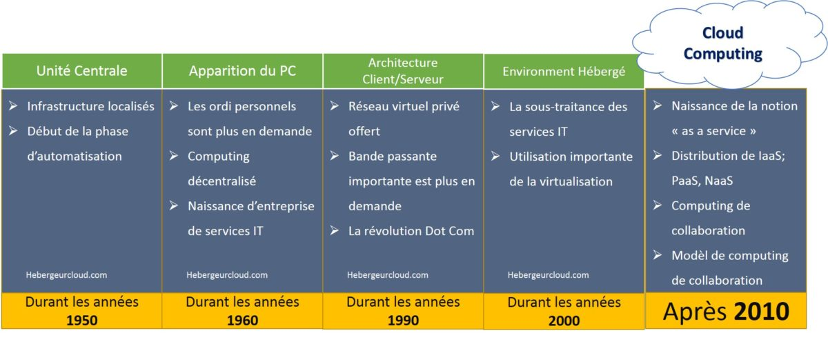 Historique du Cloud Computing