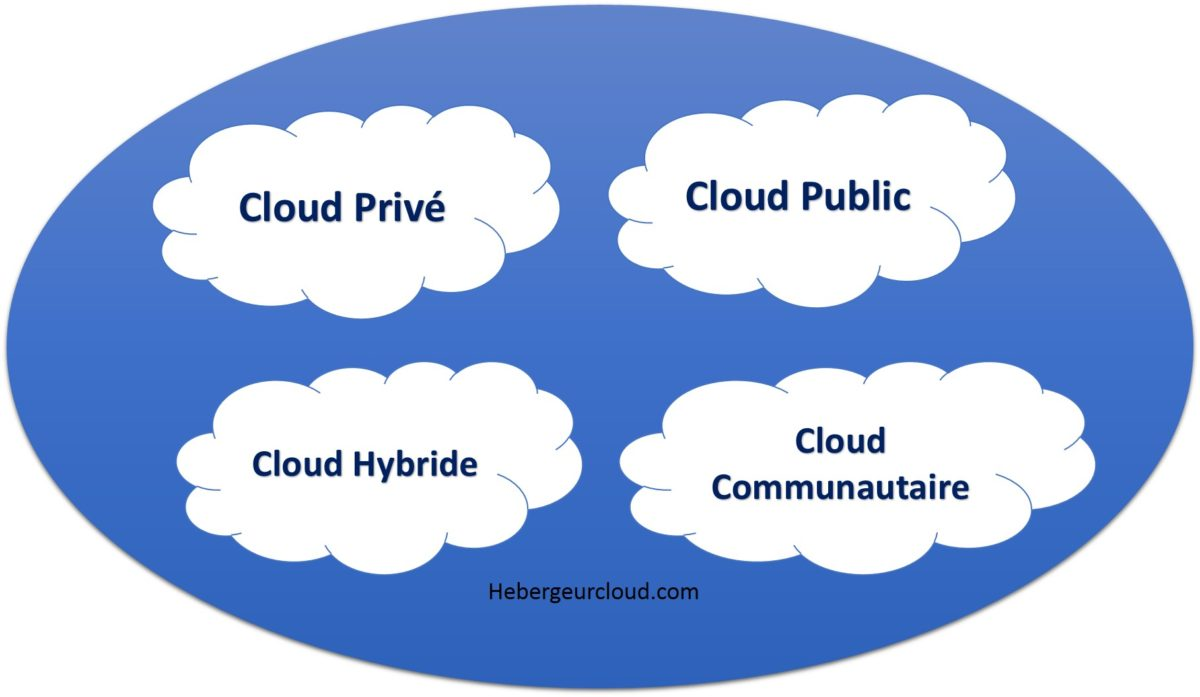 Modéles de déploiement du Cloud computing