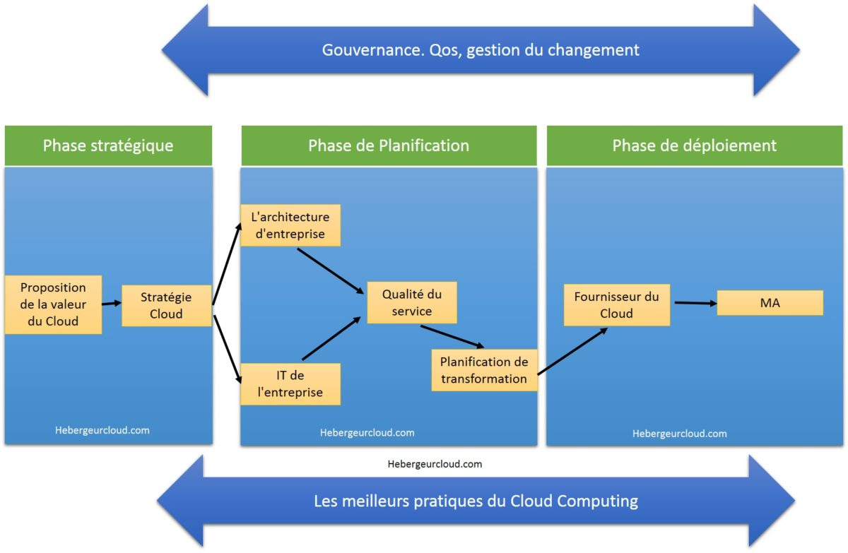 Les phase de planification pour passer sur le Cloud
