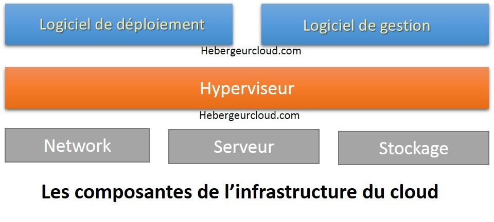 Composants de l'infrastructure cloud
