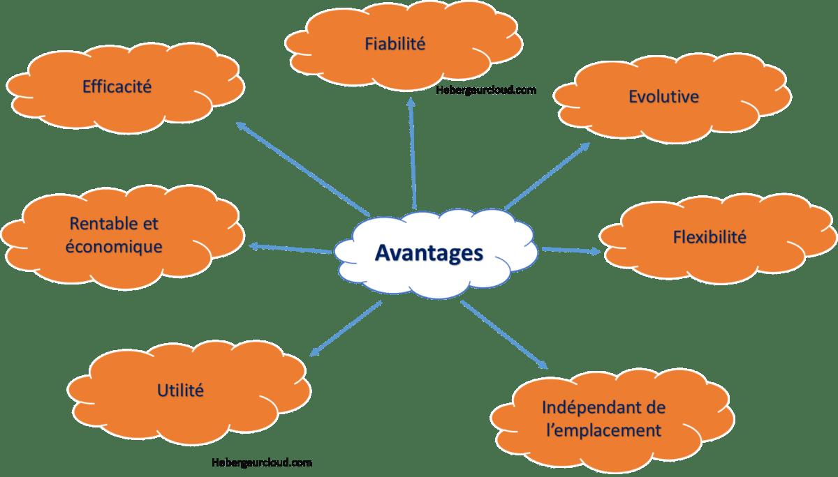 Les avantages du cloud public