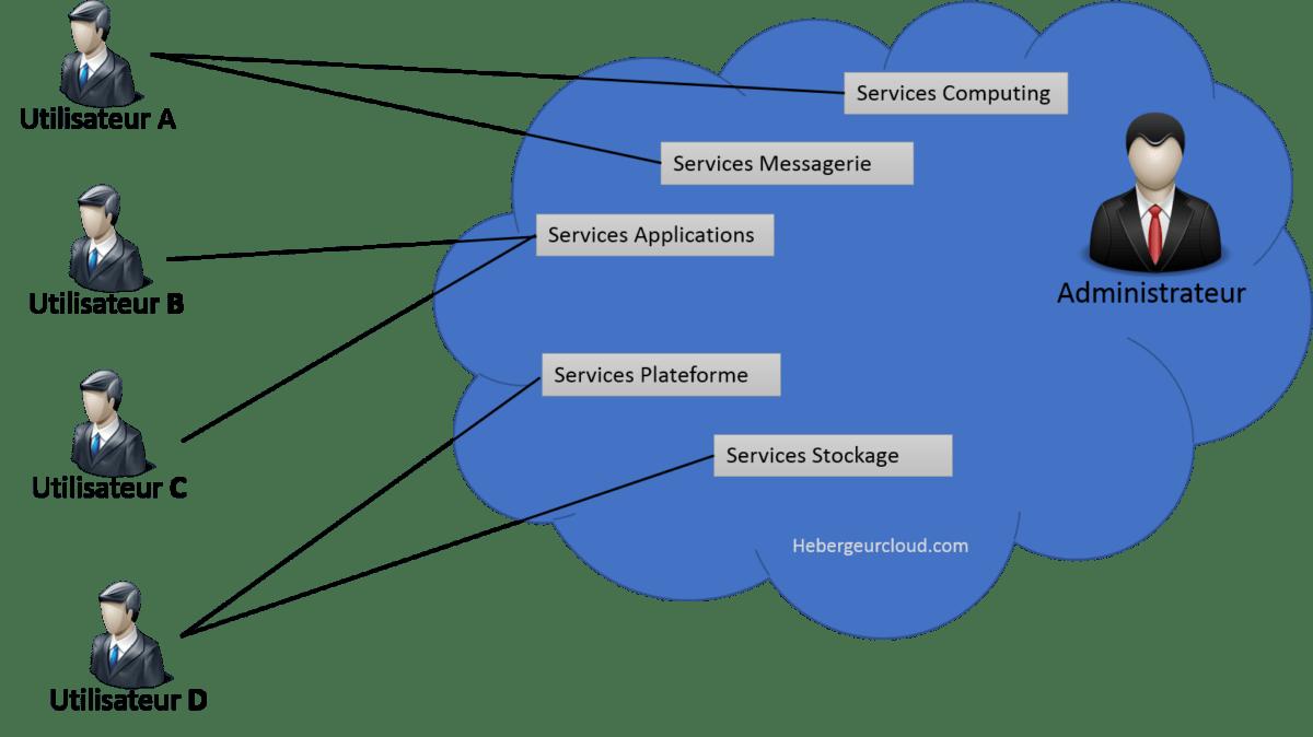 Le Model du Cloud Public