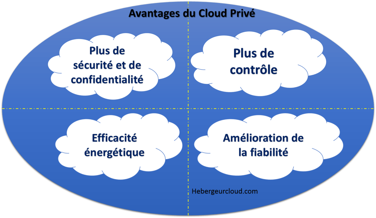Avantages du cloud privé
