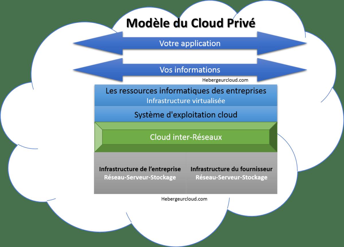 Modle du cloud privé