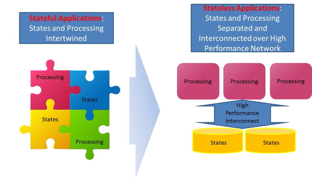 Services cloud-natifs avec ou sans état