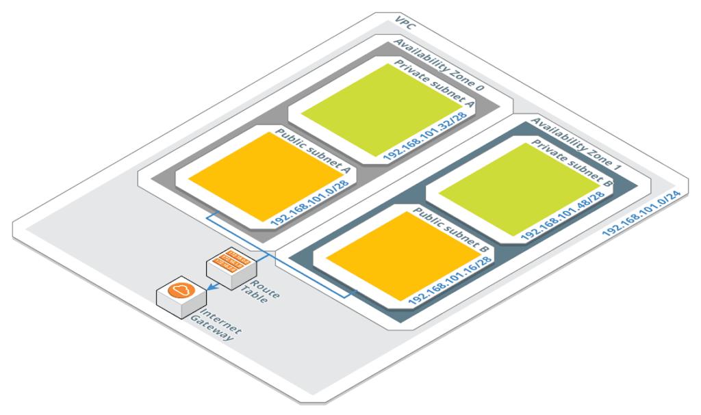 architecture Serveur Privé Cloud