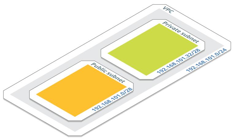Architecture VPC sous-réseau