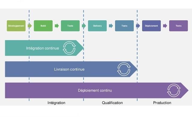 Différence entre intégration continue, déploiement continu et livraison continue