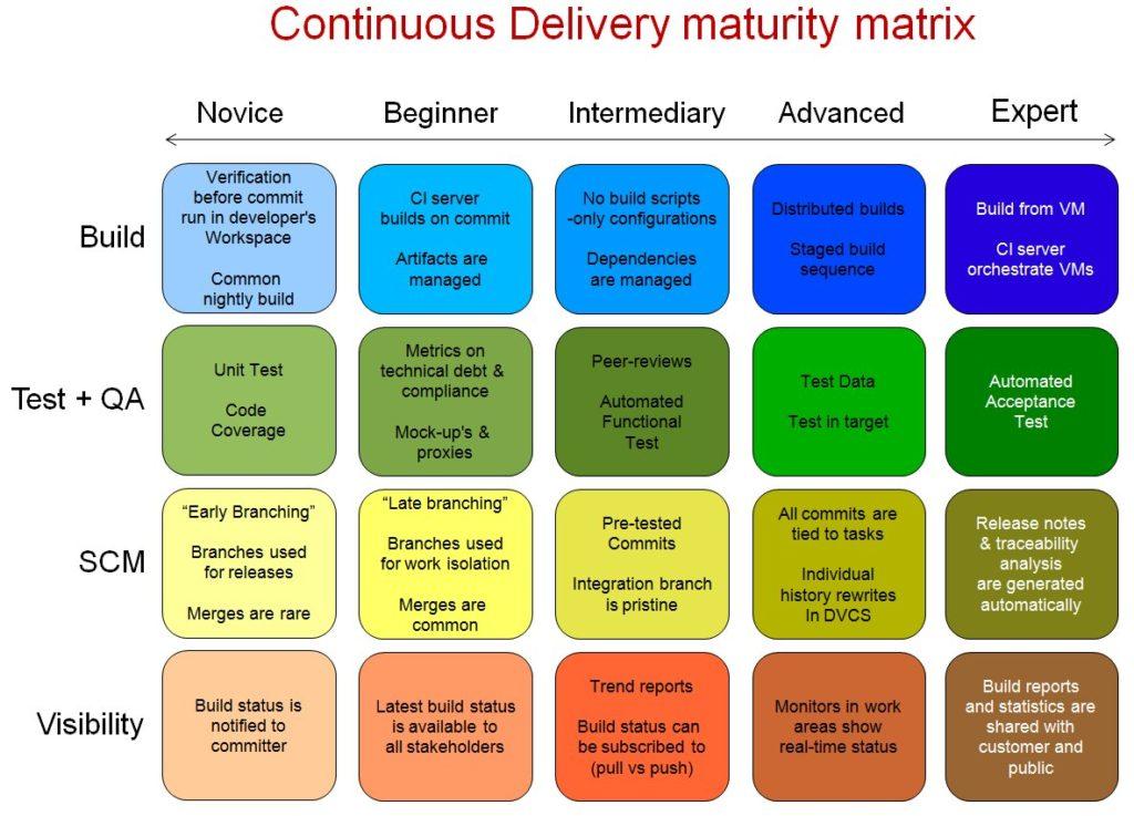 Matrice de maturité de livraison continue