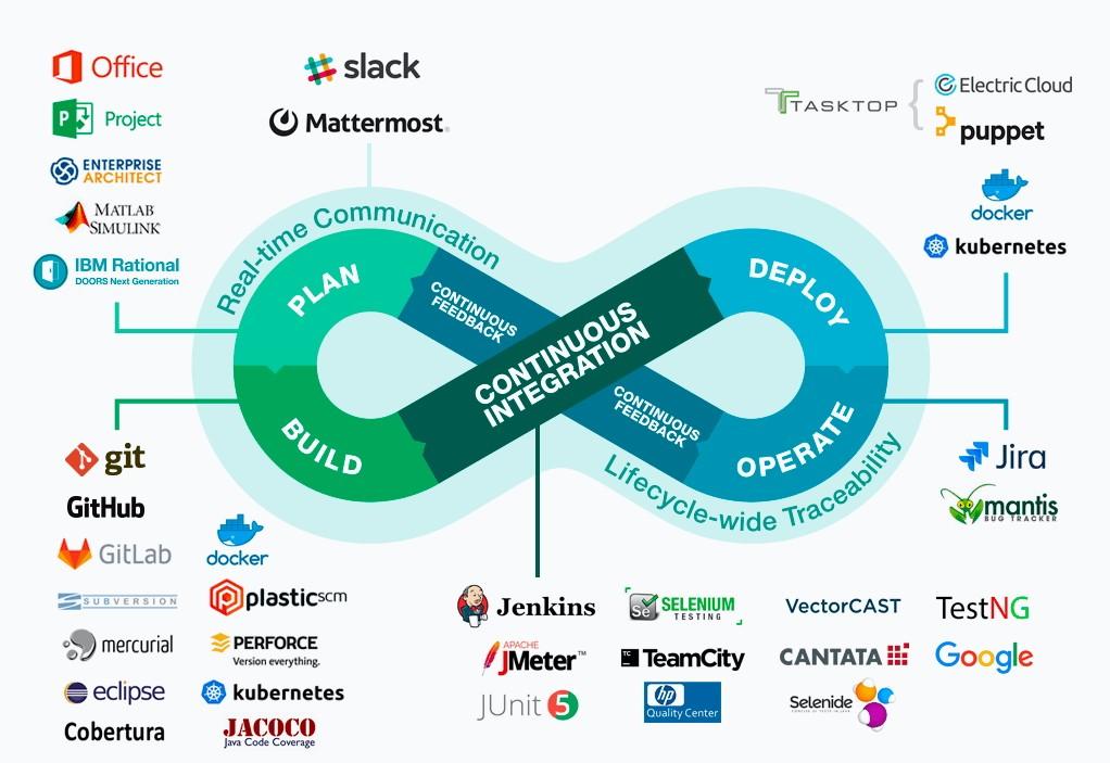 outils intégration continue et déploiement continu