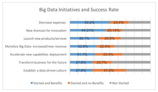 Initiatives Big Data